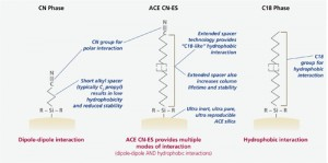 why_does_ace_cn-es_provide_alternative_selectivity